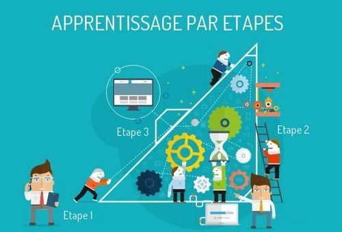 Apprentissage de Wordpress et Joomla